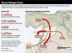 About 6.25 million people are displaced inside and outside of Syria