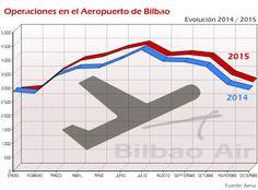Comparativa de operaciones de despegue y aterrizaje en el Aeropuerto de Bilbao 2014/2015