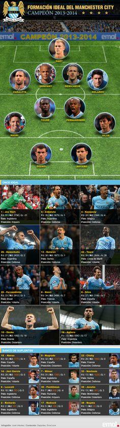 El once ideal del Manchester City de Manuel Pellegrini en la Premier League