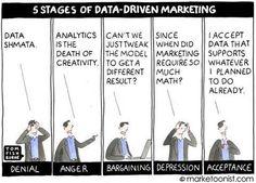 Data-CMO:n kehitysvaiheet.