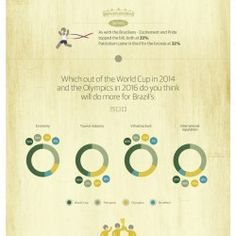 Olympic futures survey (BRAZIL) Infographic.