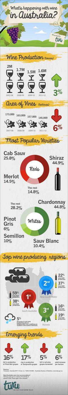 Wine Industry in Australia