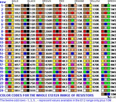 Welcome To Chapter 2 In We Will Go Through 1 Resistor Color Code Determine Needed Wattage For A 3 Electronic Test Equipments 4