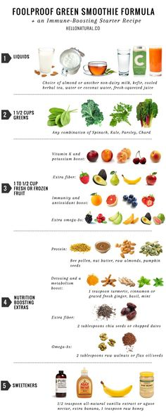 Foolproof-formula-for-green-smoothies.jpg 650×1,635 pixeles