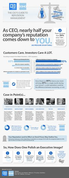 The Staggering Significance Of CEO Reputation #crisispr #infographics http://visual.ly/staggering-significance-ceo-reputation#