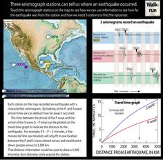 Locating An Earthquake Using Triangulation- Incorporated Research Institutions for Seismology