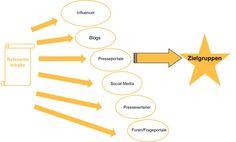 Relevante Inhalte sind die neue Währung im Social Web, denn nur nützliche, hilfreiche und unterhaltsame Inhalte werden gelesen, gelikt und geteilt. Das ist das Credo der Content Marketing Strategie. Doch es reicht nicht aus, Inhalte nur auf der eigenen Website zu veröffentlichen oder im Corporate Blog, denn nur ein Bruchteil der potentiellen Kunden findet den Weg direkt dorthin. Eine Content Seeding Strategie hilft dabei, Inhalte dort zu platzieren, wo die Zielgruppen scho