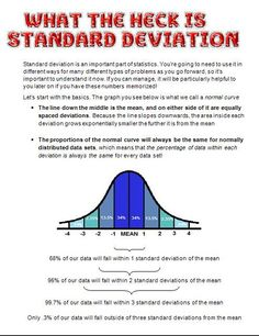https://thoughtleadershipzen.blogspot.com/ #ThoughtLeadership Intro To Standard Deviation