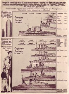 Infographics -1916  England vs Germany   Battle of Jutland