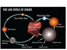 Image Credit = NASA I like this version of the stellar life cycle because it shows the cyclical nature of the materials in stars and is more intutitive than the HR diagram alone.  Definitely using this one in class.