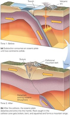 Learning Geology: How Do Plate Boundaries Form and Die?