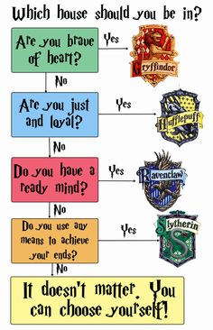 14 Charts That Only Harry Potter Geeks Will Understand. So many good ones!!!