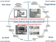 Flipped Classroom for Higher Education
