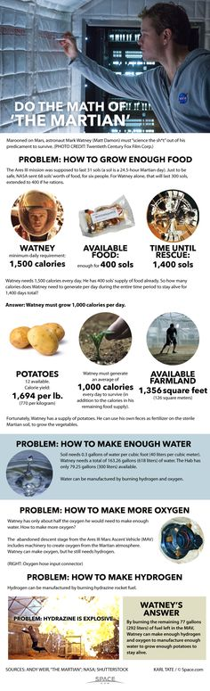 """Chart of the math problems of food supply in """"The Martian."""" – Wilcox's Way Chart of the math problems of food supply in """"The Martian."""" Chart of the math problems of food supply in """"The Martian. Matt Damon, Love Movie, Movie Tv, Science Fiction, Space Pirate, Exploration, Math Problems, Physical Science, The Martian"""