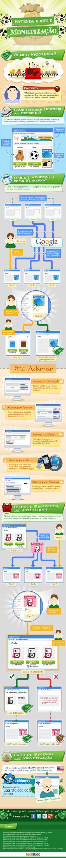 Infográfico de monetização para usuários da Internet (Foto: TechTudo)