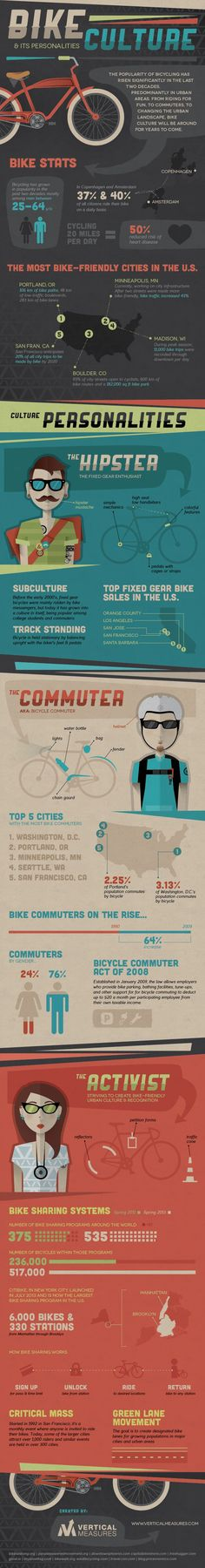 Bike Culture & Its Personalities [INFOGRAPHIC]