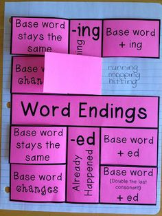 "Word Endings Foldable. Great review for words that are changed when adding -ing- and -ed. The foldable can be glued into their notebook (the glue is applied only to the back of the part that says ""word endings"", ""happening now"", and ""already happened""."