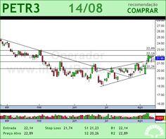 PETROBRAS - PETR3 - 14/08/2012 #PETR3 #analises #bovespa