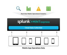 Splunk Mint Express: operational intelligence for your mobile apps.