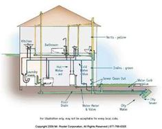 Design a home plumbing system   House list disign