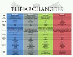 Amazing Chart on the Powers of the Archangels