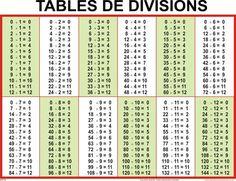 Tables d additions de soustractions de multiplications et de divisions