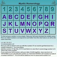 592 Best Numerology Report images in 2019