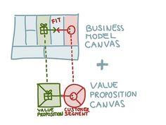 business model canvas - value proposition canvas
