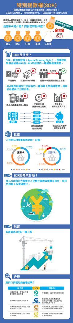◆人民幣加入SDR可帶來什麼利多?受人民幣即將納入SDR的利多刺激,以國際投資人為主要交易對象的離岸人民幣匯率在11月30日一度大漲超過200個基點(0.02)。另據外媒報導,韓國企劃財政部相關人士11月30日表示,韓國政府力爭年內在中國債券市場發行人民幣計價國債,這是外國政府首次在中國大陸發行國債。毫無疑問的是,人民幣加入SDR有助於大陸A股納入MSCI指數。分析認為,加入SDR將助推動人民幣國際化進程,促使A股新一輪反彈。長期…