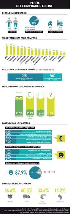 Perfil del comprador online #infografía