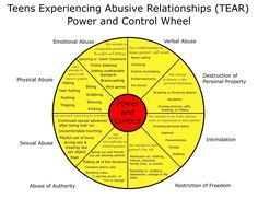 T.E.A.R - Teens Experiencing Abusive Relationships- signs of an abusive relationship/power & control wheel