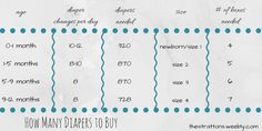 How many diapers to buy in each size?! Find out more in my blog post about other money saving tips for baby must haves!