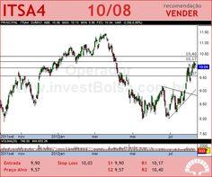 ITAUSA - ITSA4 - 10/08/2012 #ITSA4 #analises #bovespa