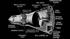 """Projecy Mercury Explained As usual, NASA says it best: """"Project Mercury proved that humans could live and work in space, paving the way for all future human exploration. This cutaway drawing of the Mercury capsule was used by the Space Task Group at the first NASA inspection, on Oct. 24, 1959."""""""