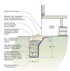 TYPICAL CROSS SECTION OF A PROPERLY INSTALLED FRENCH DRAIN