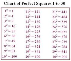 Billedresultat for square root Cheat sheet Gcse Math, Maths Algebra, Life Hacks For School, School Study Tips, Math Cheat Sheet, Cheat Sheets, Learning Tips, Math Formula Chart, Math Tutorials