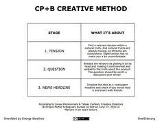 Crispin Porter + Bogusky Creative Method