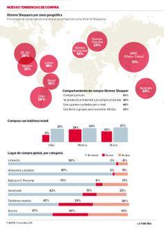 """#Chile tiene alto porcentaje de compradores online """"extremos""""  Según GfK, 26% de los consumidores chilenos cae en esta categoría, con un uso intensivo de tecnología en sus compras. Chile, Map, Shopping, Behavior, Location Map, Maps, Chili"""