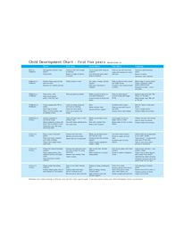 child development chart first five years: Child development chart first 5 years super power i teach