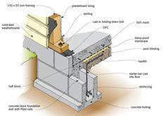 foundation construction detail concrete - Google Search