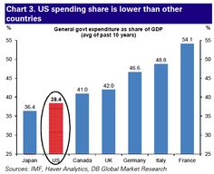The U.S. government spends far less as a percentage of GDP than most developed countries.
