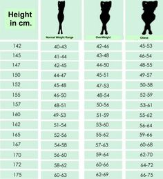 The US GovernmentS Recommended Ideal Weight For Men And Women
