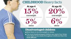 Australian children who are more disadvantaged in life are more likely to be obese at age four than children who come from wealthier families.  This is based on a research study of the Murdoch Children's Research Institute and the age gap is increasing over time.