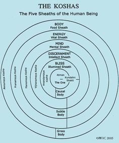 Koshas the layers of being human