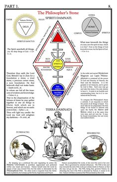 "Selected diagrams from ""Secret Symbols of the Rosicrucians (Part I)"" by Franz Hartmann (1888).From an edition by ""Celephais Press"".For more on occult symbolism, please visit ""Noise vs. Signal""."
