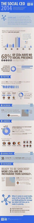 Ceux-là même qui exigent de leurs responsables directs une présence active de leurs entreprises ou marques sur les réseaux sociaux n'y sont toujours pas eux-mêmes..