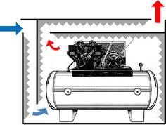 Adam's compressor enclosure - Tested #compressor #compresor #automotivo #automotive