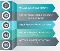 We Provide Complete Software Development Services in Very Affordable Prices for more details visit our website.  #SoftwareDevelopment #SoftwareDevelopmentServices #SoftwareDevelopmentCompany #SoftwareDevelopers #CompleteSoftwareDevelopmentServices