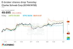 Online brokerage stocks sink on JP Morgan's plan to offer free trading Td Ameritrade, E Trade, Brokerage Firm, 49er, Earn More Money, Online Trading, Income Streams, Drop, Finance