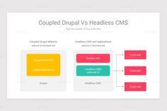 Content Management System CMS Google Slides Diagrams Drupal, Powerpoint Presentation Templates, Shape Design, Keynote, Management, Diagram, Content, Passion, Change